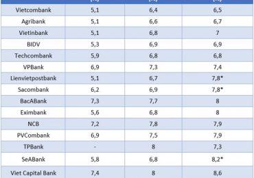 Tìm hiểu loại lãi suất ngân hàng phổ biến hiện nay
