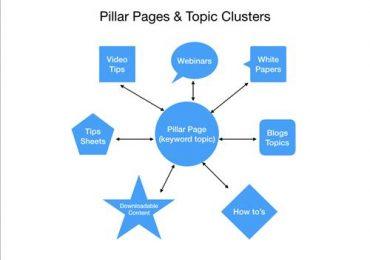 Content Cluster là gì? Có những loại từ khóa nào?